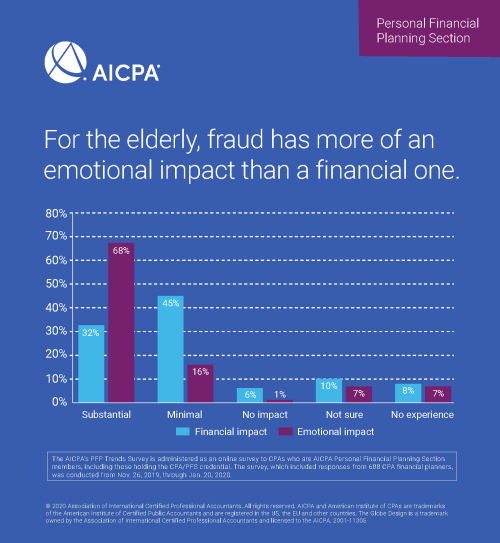 Impact of fraud