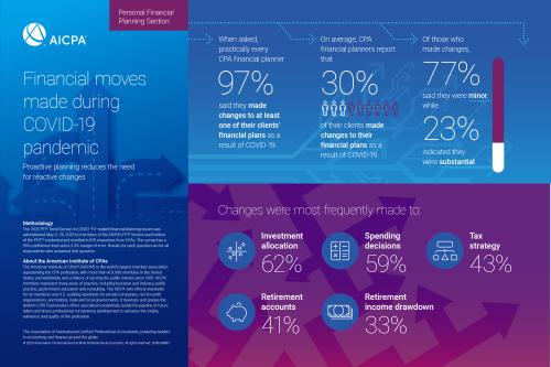 PFP trens COVID survey infographics_moves (002)